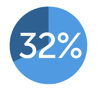 New business made up 32 percent of revenue  in 2015, while 68 percent came from clients we had worked with in the past
