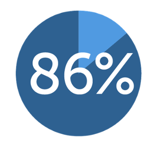 percent of employers agree college students should acquire civic knowledge and judgement essential for contributing to their community. Source: AAC&U