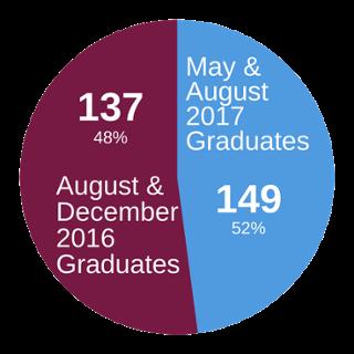 Number of 2017 SPCS Grads