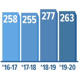 Number of Osher Classes by Year