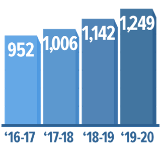 Number of Osher Members