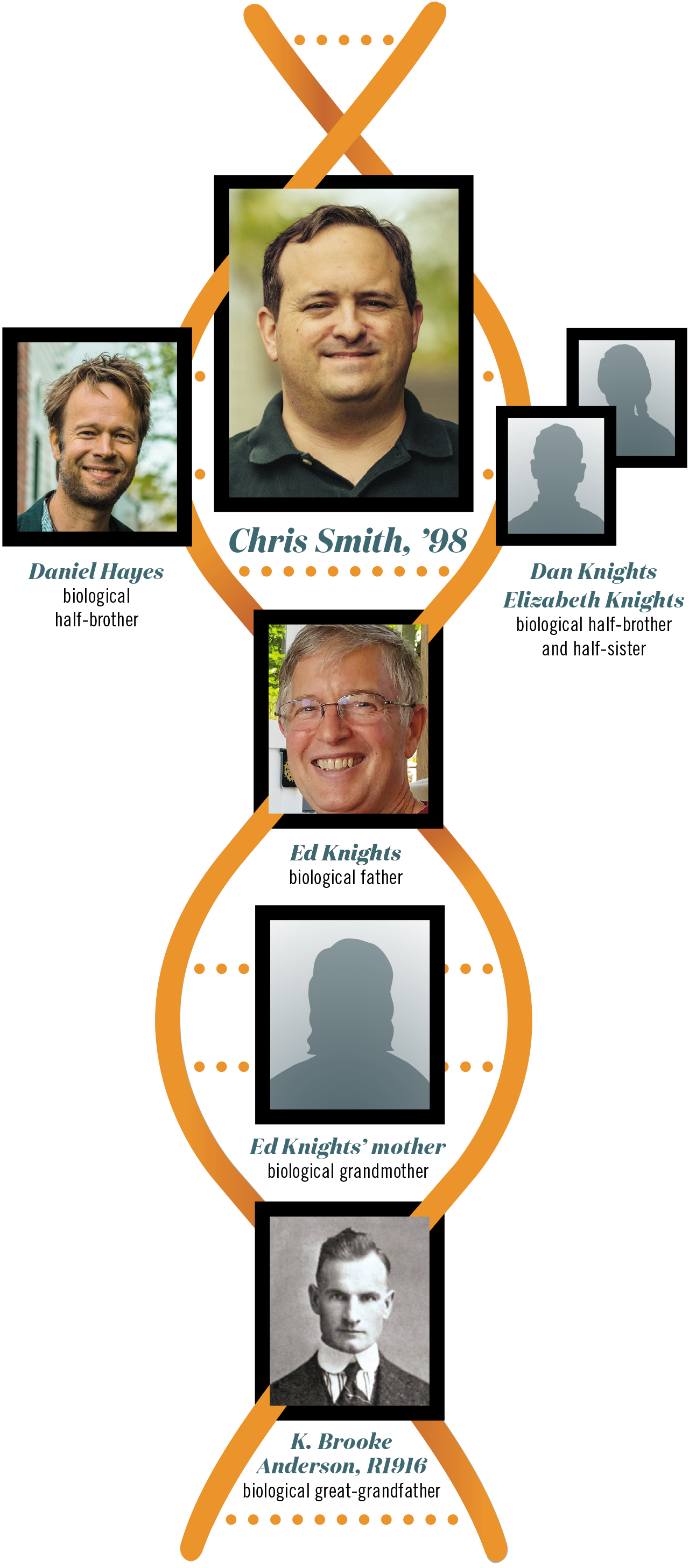 A graphic DNA helix showing Chris Smith, his biological half-brother Daniel Hayes, biological father Ed Knights, and biological great-grandfather K. Brooke Anderson (UR class of 1916)