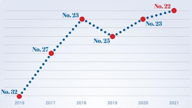 A line graph showing the university's rise in rankings from 32 to 22 over the years 2016 to 2021