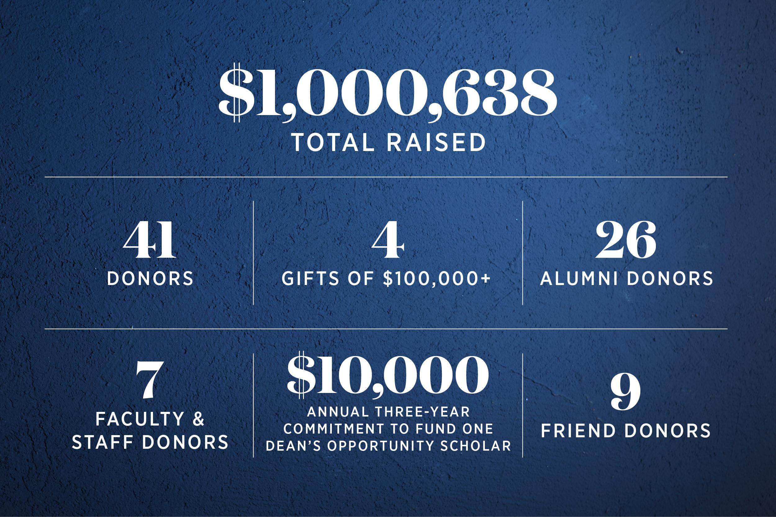 Dean's Scholarship Fund Infographic