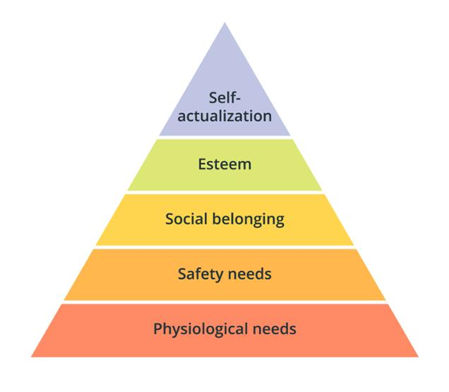 Illustration: Maslow's Heirarchy of Needs