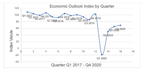 economic outlook index