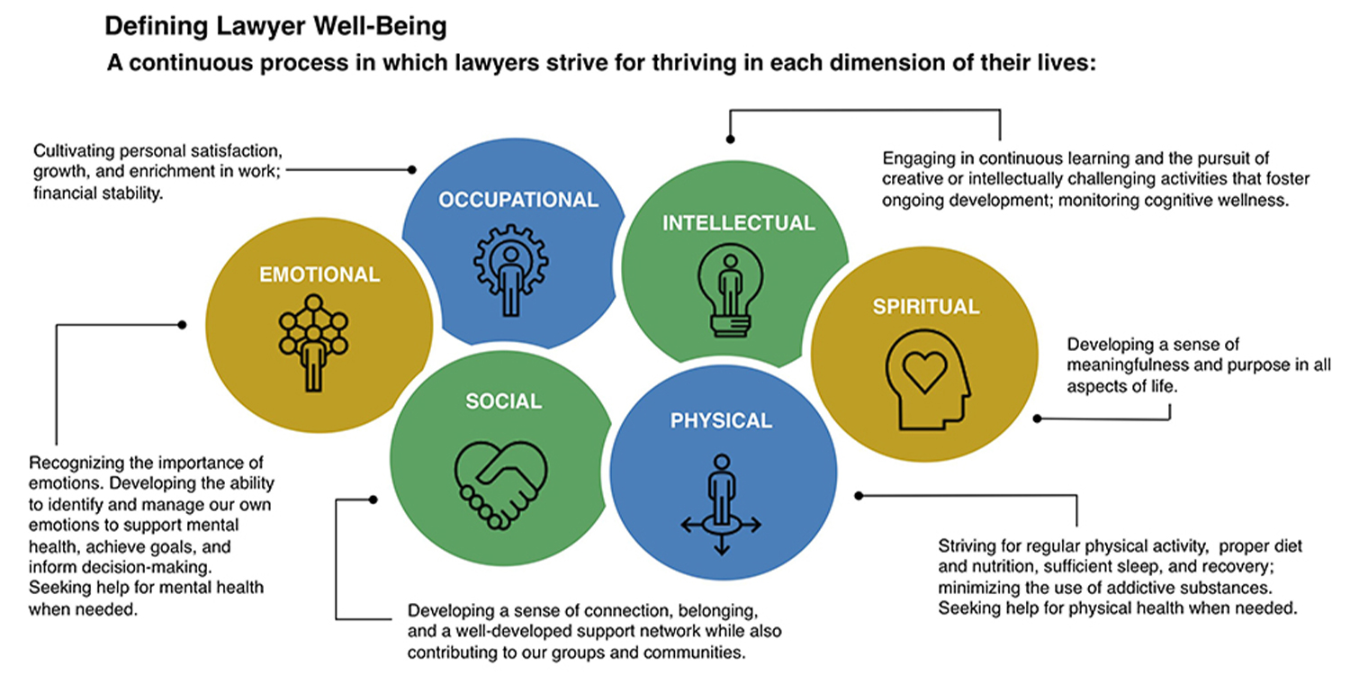 dimensions of well-being