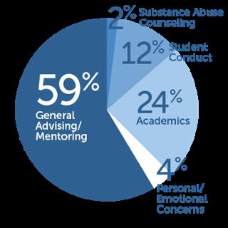 2,100 student meetings in 2014-15