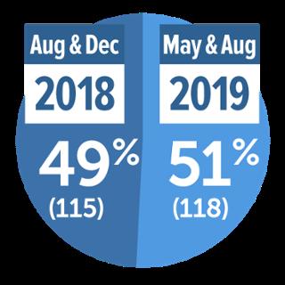 Number of 2019 SPCS Grads