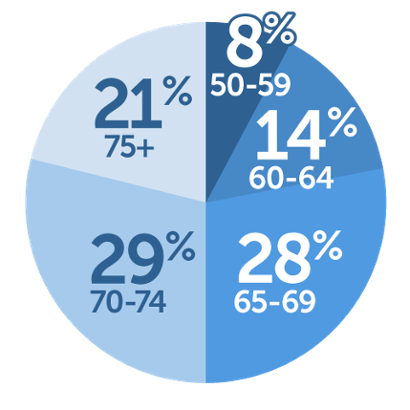 Pie chart of Osher age ranges