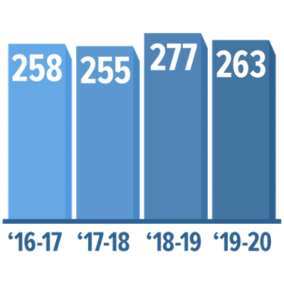 Bar chart of Osher classes by year