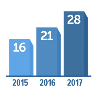 # of Participants in Summer Internships Abroad