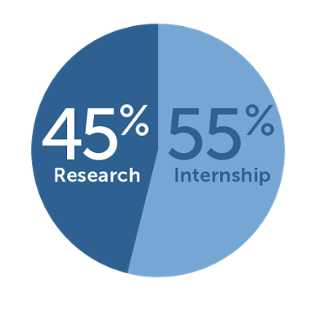 URSF awards were split between research and internships